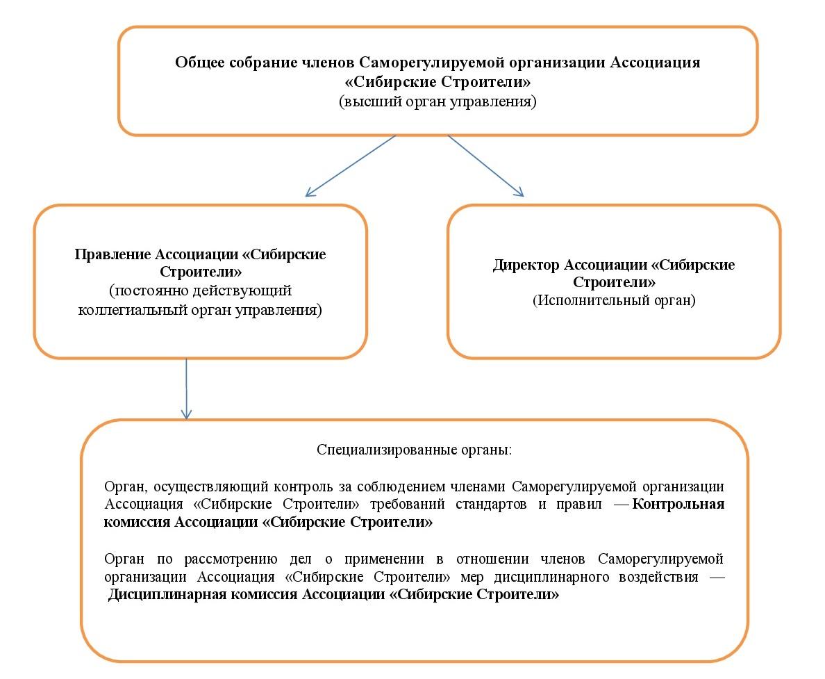 Структура саморегулируемой организации Ассоциация «Сибирские Строители»
